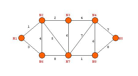 Prims and kruskal algorithm