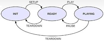 protocole rtsp