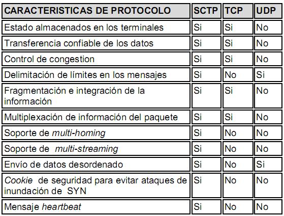 sctp  stream control transmission protocol