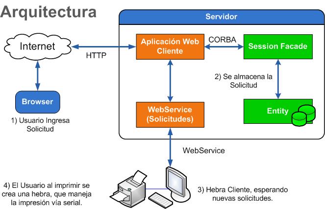 Programacion web 1 2 arquitectura for Arquitectura pagina web